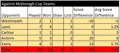 Offaly Stats Joe McDonagh 2014-2018