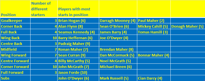 Tipperary Positions 2018